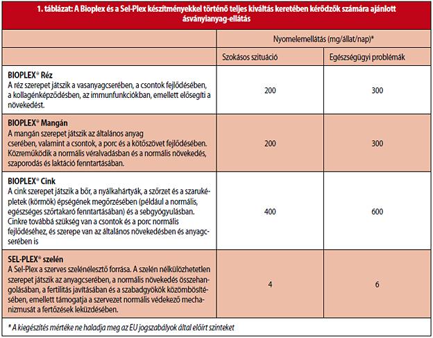 típusú helminthiases táblázat)
